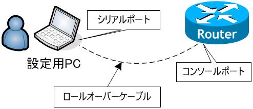 コンフィグレーションレジスタを変更する